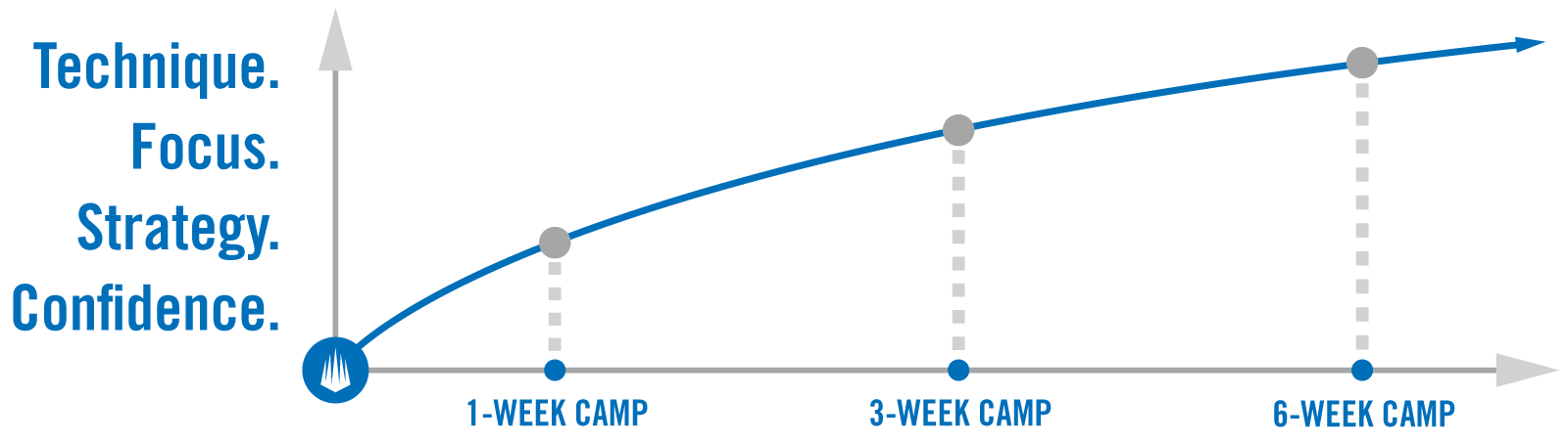 scp-camp-length.png